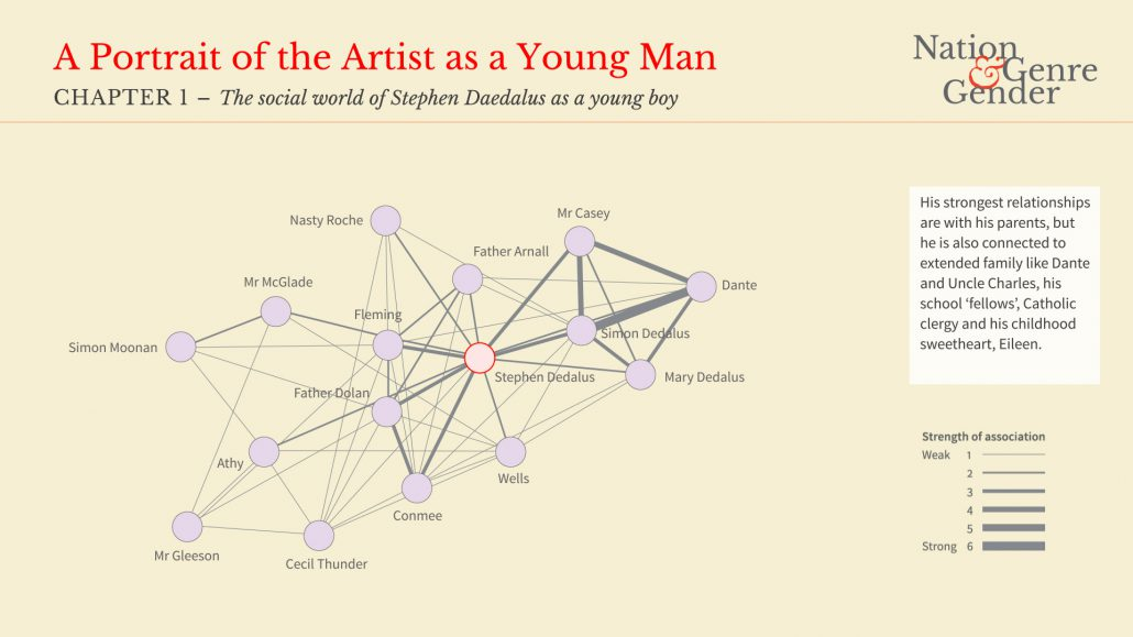 an analysis of the portrait of stephen dedalus A portrait of the artist as a young man is a story about the formation of a person, stephen dedalus, from his childhood to youth he should study at a jesuit school for boys, as his family decides, at clongowes wood college.