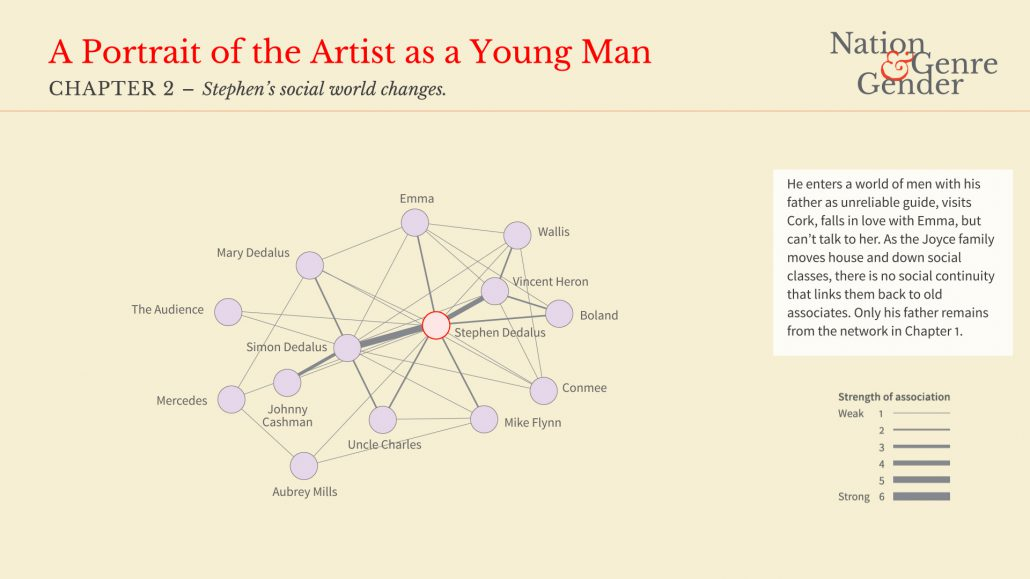 an analysis of the portrait of stephen dedalus Stephen dedalus and the mythogenesis of the artist  portrait of the artist as a young man,  this analysis relies on the research of.