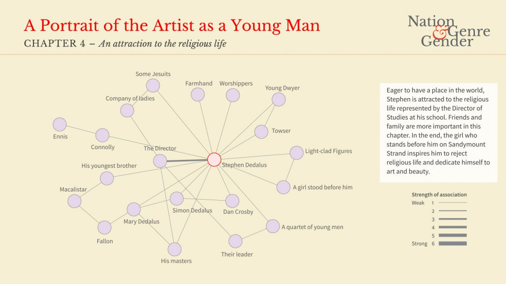 an interpretation of the portrait of an artist as a young man 4 a portrait of the artist as a young man tralala lala, tralala lala uncle charles and dante clapped they were older than his father and mother but uncle charles was older than.