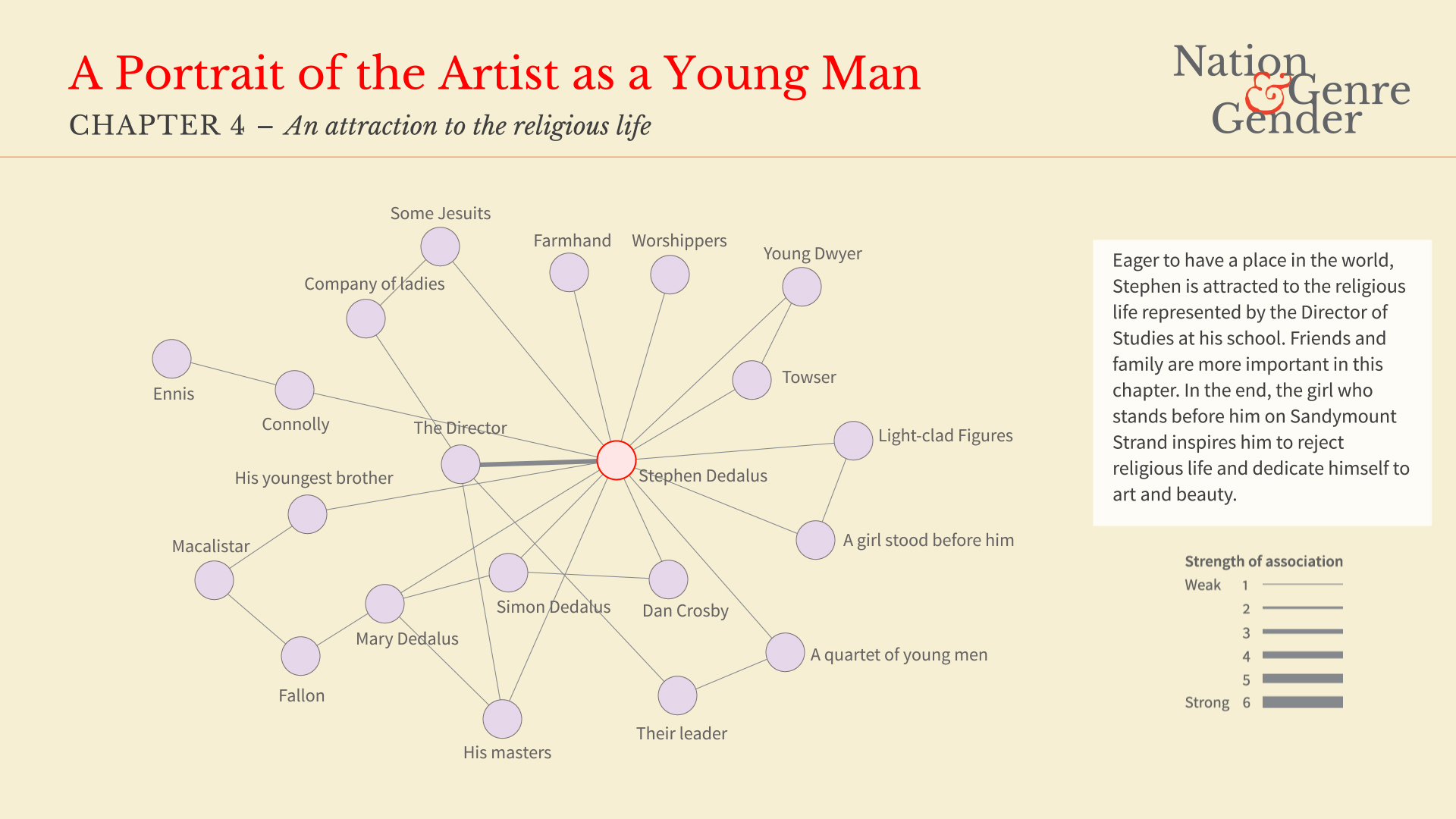 an analysis of a portrait of the artist as a young man by james joyce Two aspects of romanticism figure into this analysis of a portrait of the artist as a   james joyce's a portrait of the artist as a young man presents an account of.